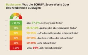 Calcul score Schufa Allemagne